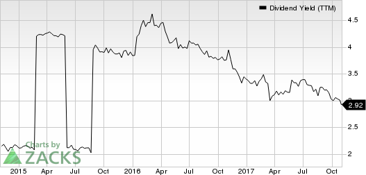CB Financial Services, Inc. Dividend Yield (TTM)