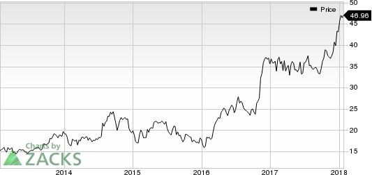 Steel Dynamics, Inc. Price
