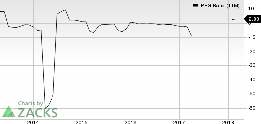 United States Steel Corporation PEG Ratio (TTM)