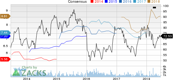 Top Ranked Growth Stocks to Buy for June 20th: Group 1 Automotive, Inc. (GPI)
