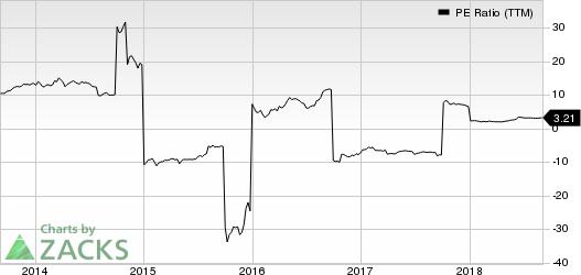 Genworth Financial, Inc. PE Ratio (TTM)