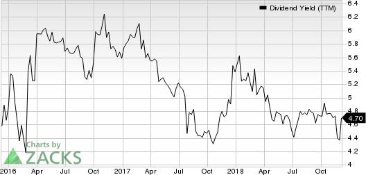 InfraREIT, Inc. Dividend Yield (TTM)