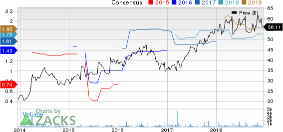 Orthofix International N.V. Price and Consensus