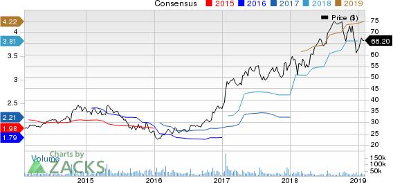 CSX Corporation Price and Consensus