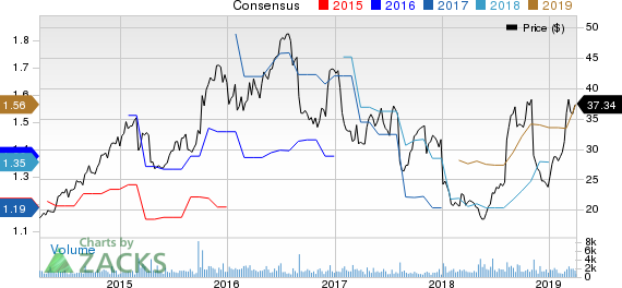Core-Mark Holding Company, Inc. Price and Consensus