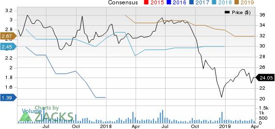 Midland States Bancorp, Inc. Price and Consensus