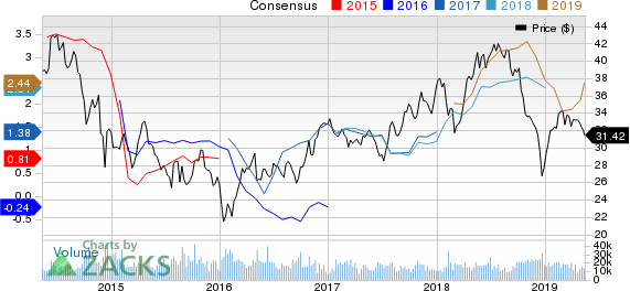 Suncor Energy  Inc. Price and Consensus
