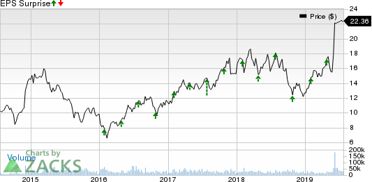 Cypress Semiconductor Corporation Price and EPS Surprise