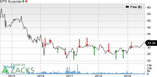 Sunoco LP Price and EPS Surprise