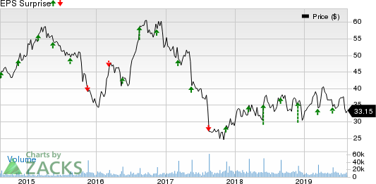 DICK'S Sporting Goods, Inc. Price and EPS Surprise