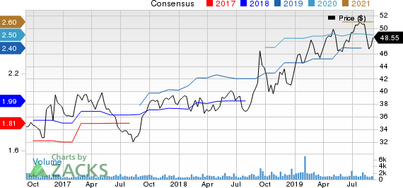 Brady Corporation Price and Consensus