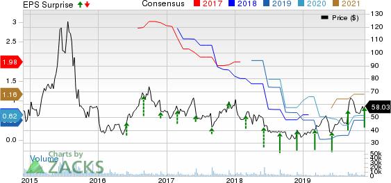 Ambarella, Inc. Price, Consensus and EPS Surprise