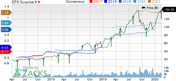 Alteryx, Inc. Price, Consensus and EPS Surprise