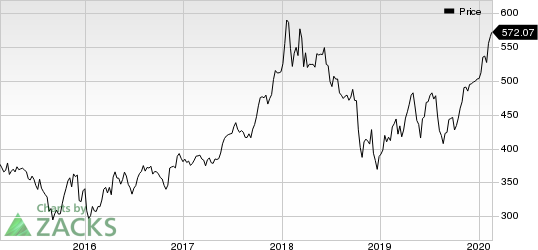BlackRock, Inc. Price