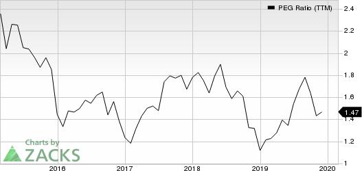 CoreLogic, Inc. PEG Ratio (TTM)