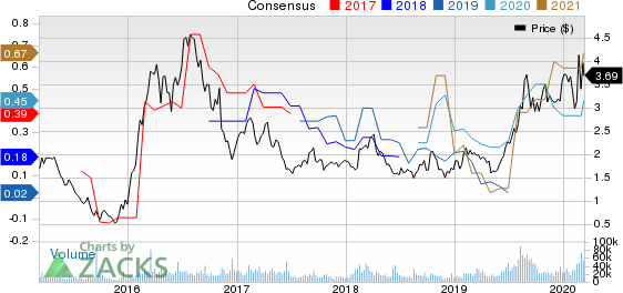 Harmony Gold Mining Company Limited Price and Consensus