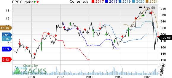 Martin Marietta Materials, Inc. Price, Consensus and EPS Surprise