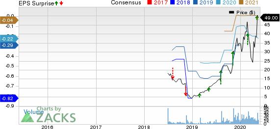 EverQuote, Inc. Price, Consensus and EPS Surprise