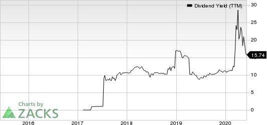 Sachem Capital Corp. Dividend Yield (TTM)