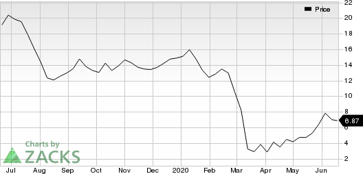 Oceaneering International, Inc. Price