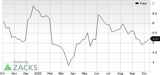 EZCORP, Inc. Price