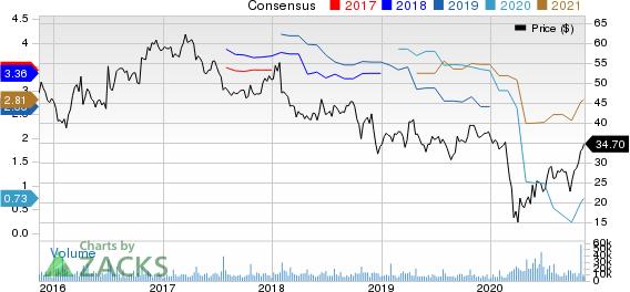 HarleyDavidson, Inc. Price and Consensus
