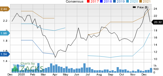 Motorcar Parts of America, Inc. Price and Consensus