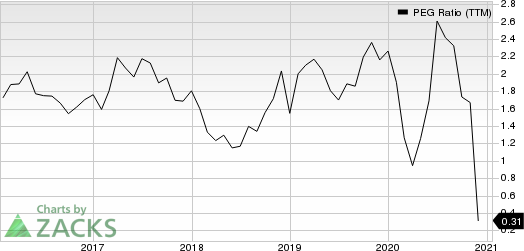 Sally Beauty Holdings, Inc. PEG Ratio (TTM)