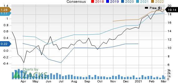 Banc of California, Inc. Price and Consensus