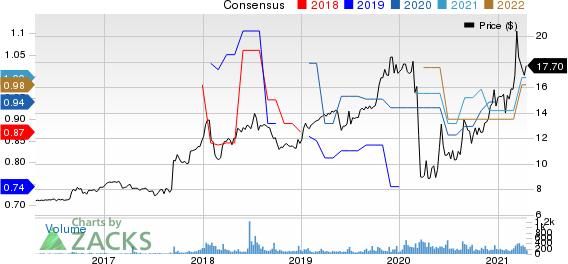 BRT Apartments Corp. Price and Consensus