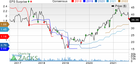 The Hain Celestial Group, Inc. Price, Consensus and EPS Surprise