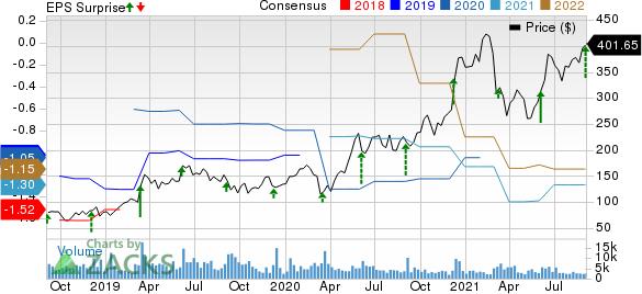 MongoDB, Inc. Price, Consensus and EPS Surprise