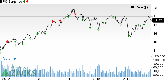 Will Fifth Third (FITB) Stock Rise Further Post Q3 Earnings?
