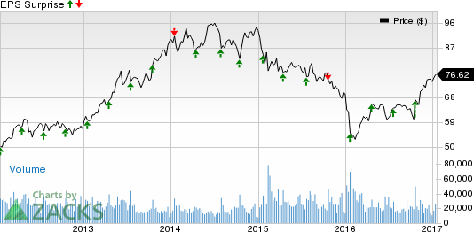 American Express (AXP) Q4 Earnings: A Beat in the Cards?
