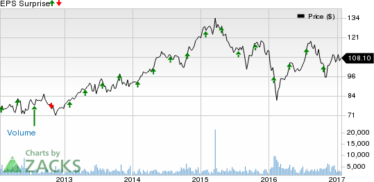 SL Green (SLG) to Report Q4 Earnings: What's in the Cards?