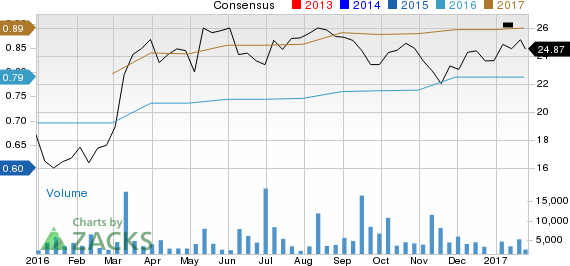 New Strong Buy Stocks for January 26th