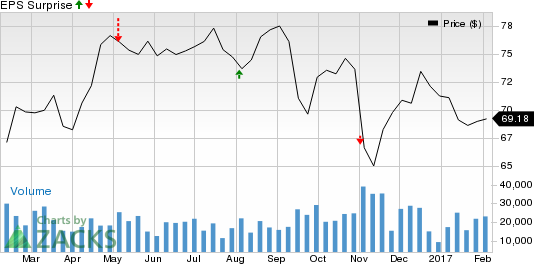 What Awaits Occidental Petroleum (OXY) This Earnings Season?