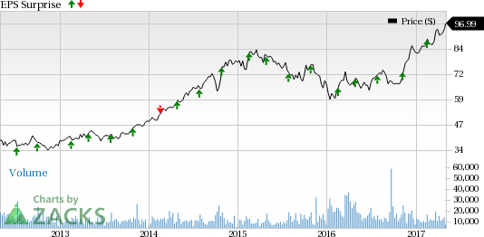 Is a Beat in the Cards for Marriott (MAR) in Q1 Earnings?