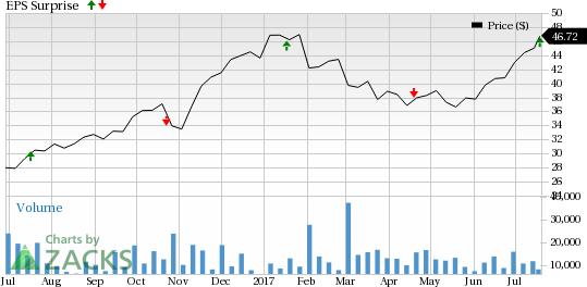 TD Ameritrade (AMTD) Beats Q3 Earnings Estimates, Stock Up