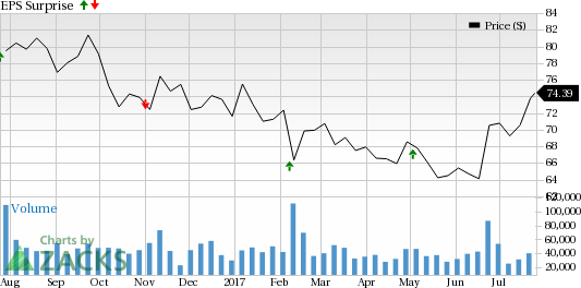 Is a Surprise Coming for Gilead Sciences (GILD) This Earnings Season?