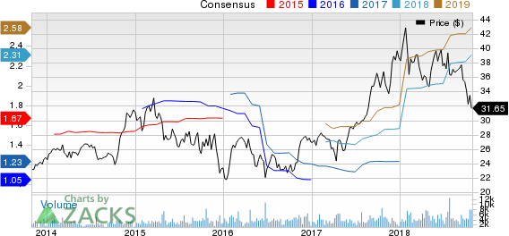 Werner Enterprises, Inc. Price and Consensus