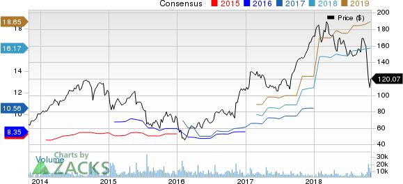 United Rentals, Inc. Price and Consensus