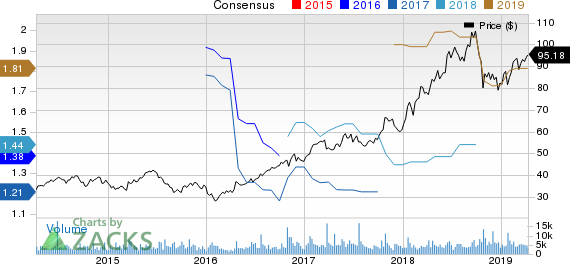 PTC Inc. Price and Consensus