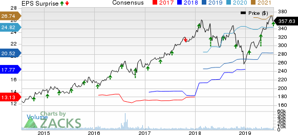 Lockheed Martin Corporation Price, Consensus and EPS Surprise