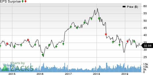 Unum Group Price and EPS Surprise