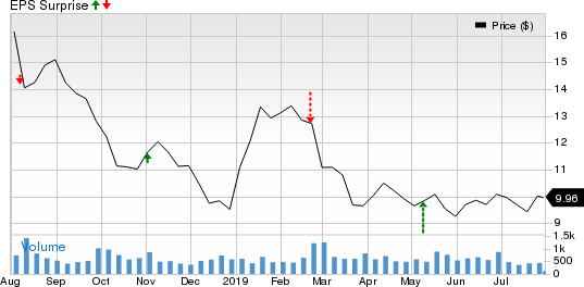 Textainer Group Holdings Limited Price and EPS Surprise