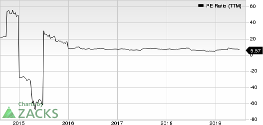 SINOPEC Shangai Petrochemical Company, Ltd. PE Ratio (TTM)