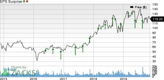 Splunk Inc. Price and EPS Surprise
