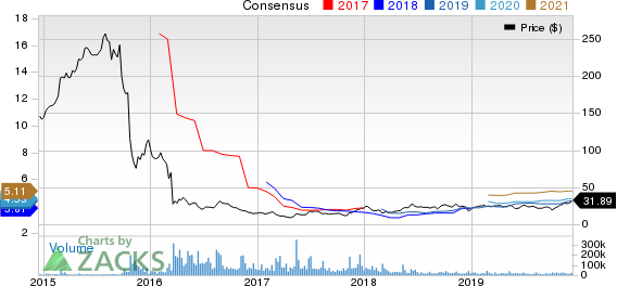 Bausch Health Cos Inc. Price and Consensus