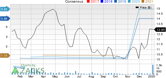 GreenTree Hospitality Group Ltd. Sponsored ADR Price and Consensus